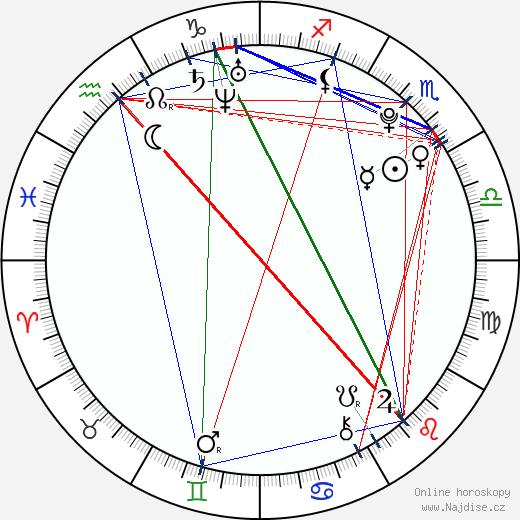 Jana Karasová wikipedie wiki 2018, 2019 horoskop