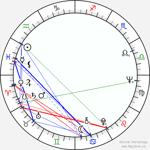 Jana Kasanová wikipedie wiki 2020, 2021 horoskop