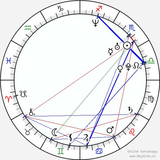 Jana Klusáčková wikipedie wiki 2018, 2019 horoskop