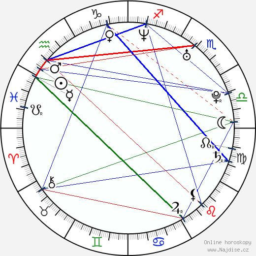 Jana Kolesárová wikipedie wiki 2020, 2021 horoskop