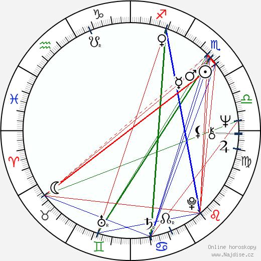 Jana Koubková wikipedie wiki 2018, 2019 horoskop