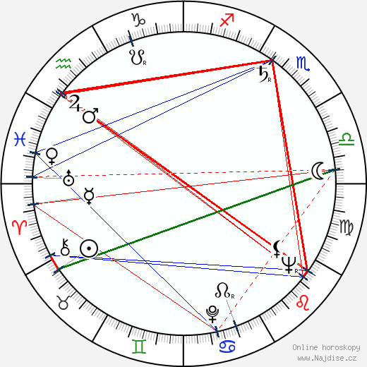 Jana Koulová wikipedie wiki 2020, 2021 horoskop
