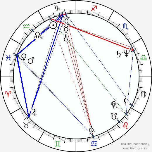 Jana Kratochvílová wikipedie wiki 2020, 2021 horoskop