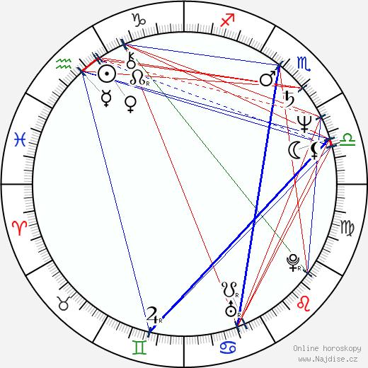 Jana Krausová wikipedie wiki 2018, 2019 horoskop