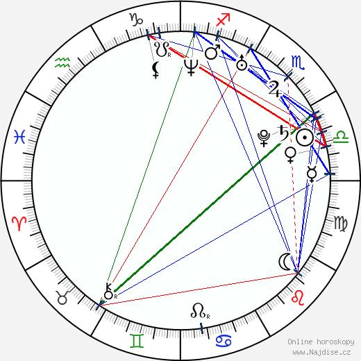 Jana Kurucová wikipedie wiki 2018, 2019 horoskop