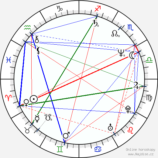 Jana Leichtová wikipedie wiki 2019, 2020 horoskop