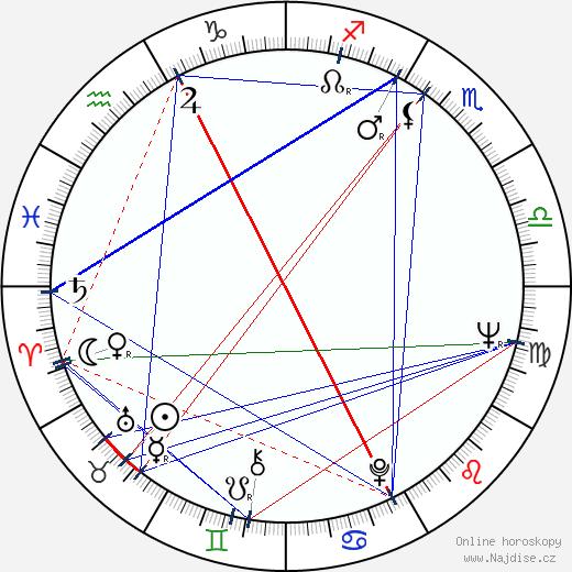 Jana Moravcová wikipedie wiki 2017, 2018 horoskop