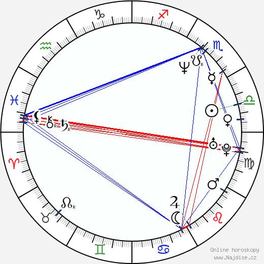 Jana Musilová wikipedie wiki 2019, 2020 horoskop