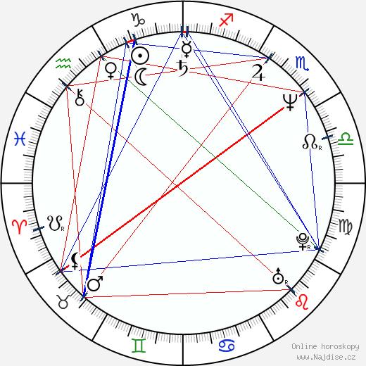 Jana Nagyová wikipedie wiki 2020, 2021 horoskop