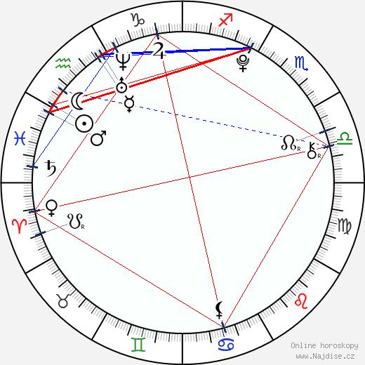 Jana Němcová wikipedie wiki 2017, 2018 horoskop