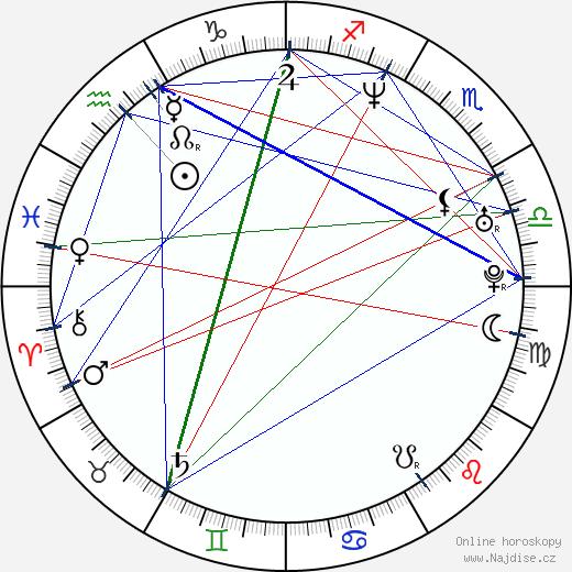 Jana Adamcová wikipedie wiki 2020, 2021 horoskop