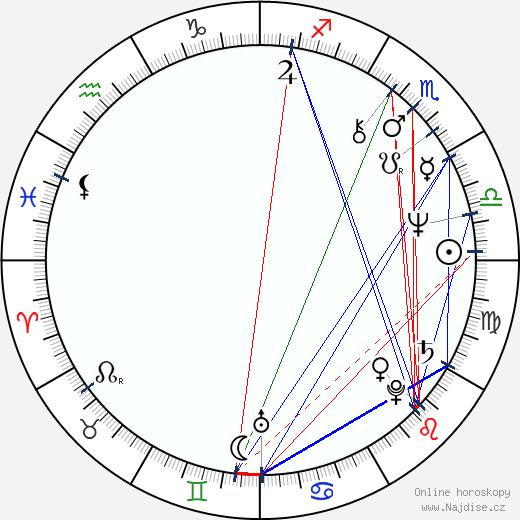Jana Nováková wikipedie wiki 2018, 2019 horoskop