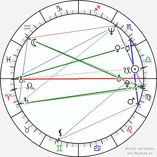 Jana Novotná wikipedie wiki 2017, 2018 horoskop