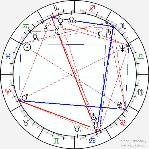 Jana Paulová wikipedie wiki 2019, 2020 horoskop