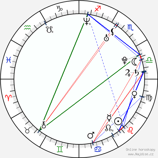 Jana Plodková wikipedie wiki 2019, 2020 horoskop