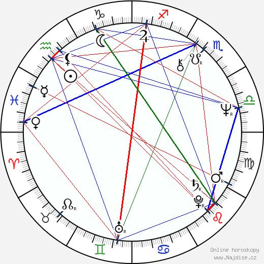 Jana Preissová wikipedie wiki 2019, 2020 horoskop