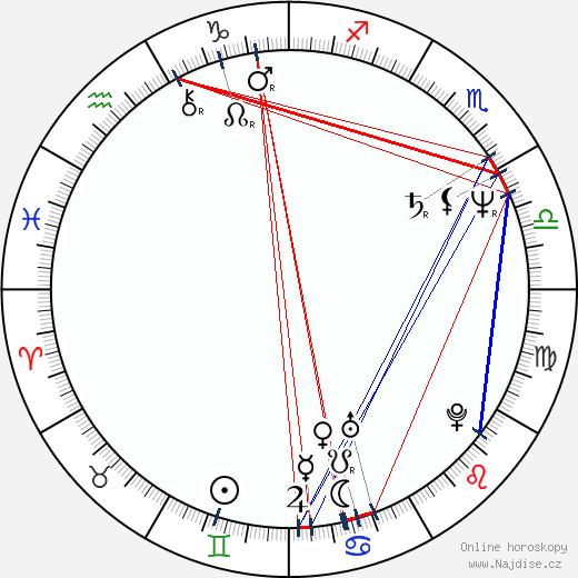 Jana Riháková-Dolanská wikipedie wiki 2019, 2020 horoskop