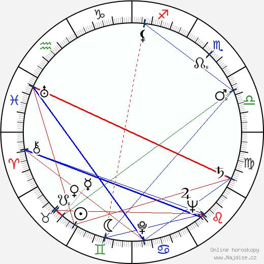 Jana Romanová wikipedie wiki 2020, 2021 horoskop
