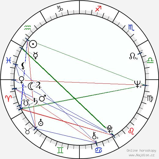 Jana Rubášová wikipedie wiki 2020, 2021 horoskop