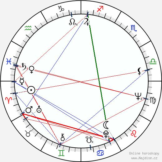 Jana Rybářová wikipedie wiki 2020, 2021 horoskop