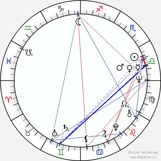 Jana Sedlmajerová wikipedie wiki 2020, 2021 horoskop