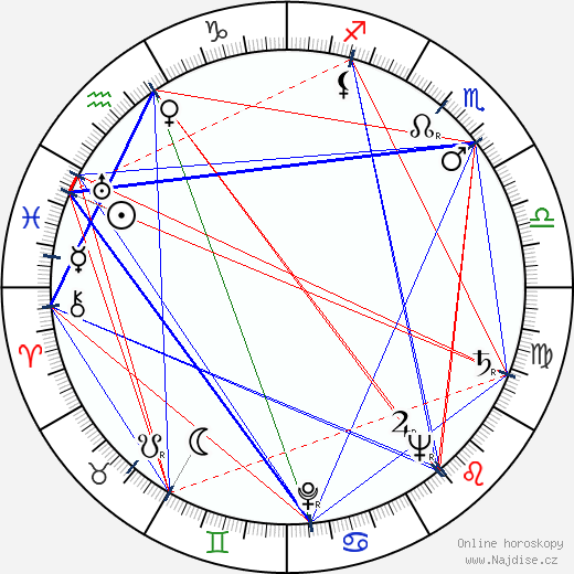 Jana Šedová wikipedie wiki 2018, 2019 horoskop