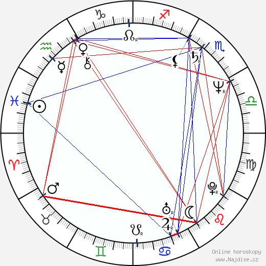 Jana Semschová wikipedie wiki 2019, 2020 horoskop