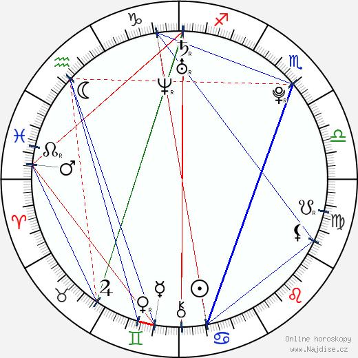 Jana Šikulová wikipedie wiki 2019, 2020 horoskop