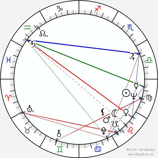 Jana Štěpánková wikipedie wiki 2019, 2020 horoskop