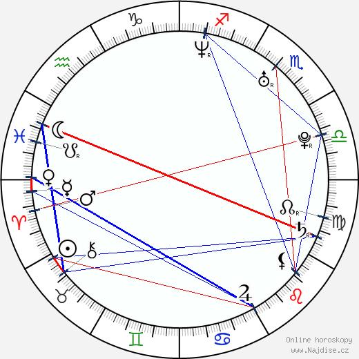 Jana Stryková wikipedie wiki 2020, 2021 horoskop