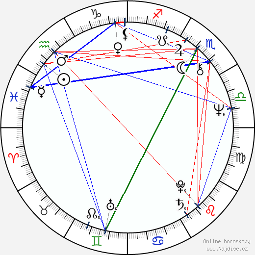 Jana Šulcová wikipedie wiki 2018, 2019 horoskop