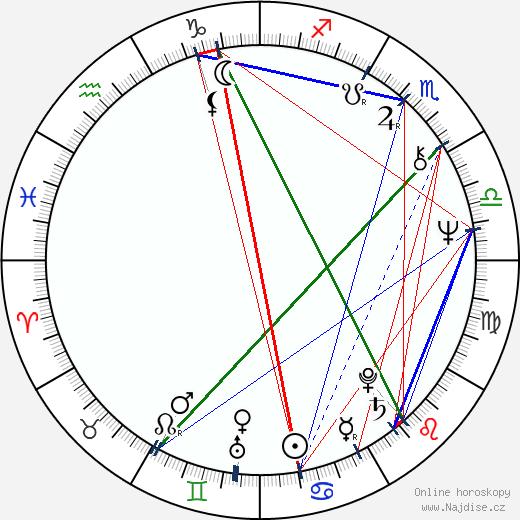 Jana Švandová wikipedie wiki 2018, 2019 horoskop