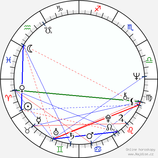 Jana Synková wikipedie wiki 2019, 2020 horoskop