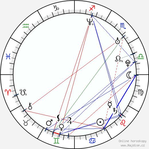 Jana Tabrea wikipedie wiki 2017, 2018 horoskop