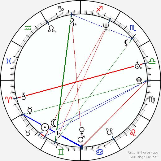 Jana Vaculíková wikipedie wiki 2020, 2021 horoskop