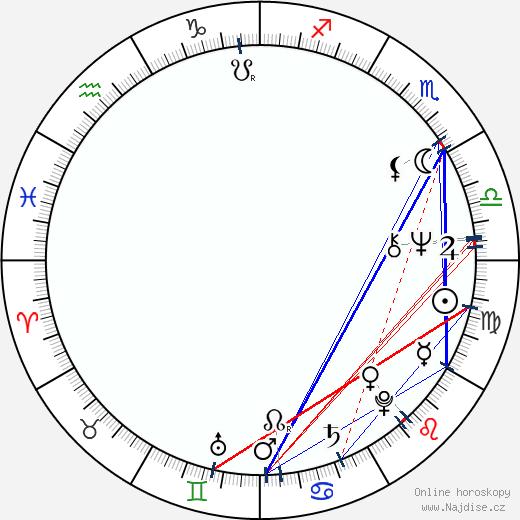 Jana Vaňková wikipedie wiki 2020, 2021 horoskop