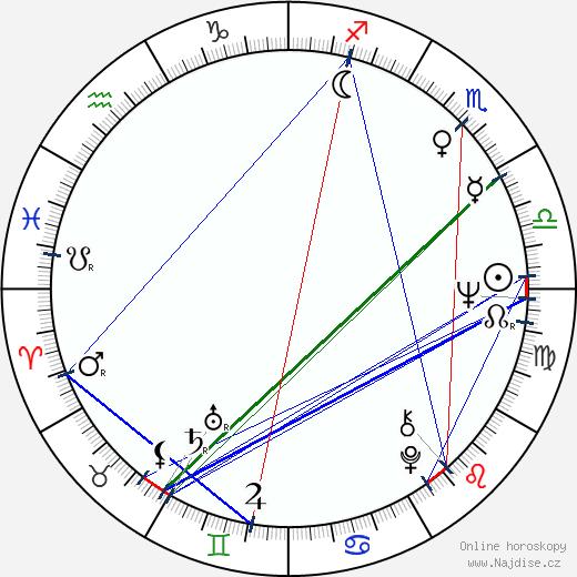 Jana Vychodilová wikipedie wiki 2019, 2020 horoskop