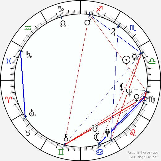 Jana Werichová wikipedie wiki 2020, 2021 horoskop