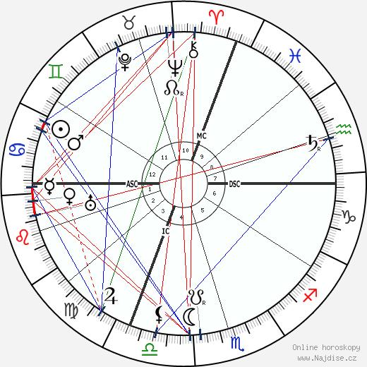 Janduz wikipedie wiki 2018, 2019 horoskop