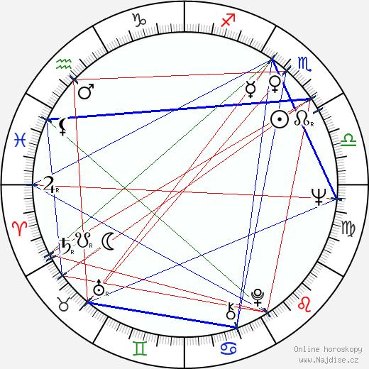 Jane Alexander wikipedie wiki 2018, 2019 horoskop