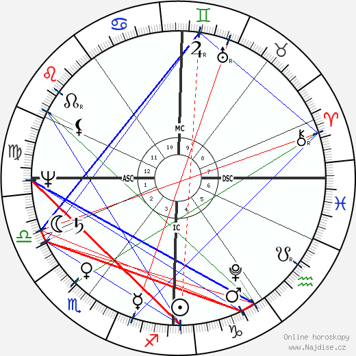 Jane Austen wikipedie wiki 2017, 2018 horoskop