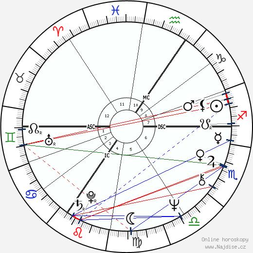 Jane Birkin wikipedie wiki 2019, 2020 horoskop