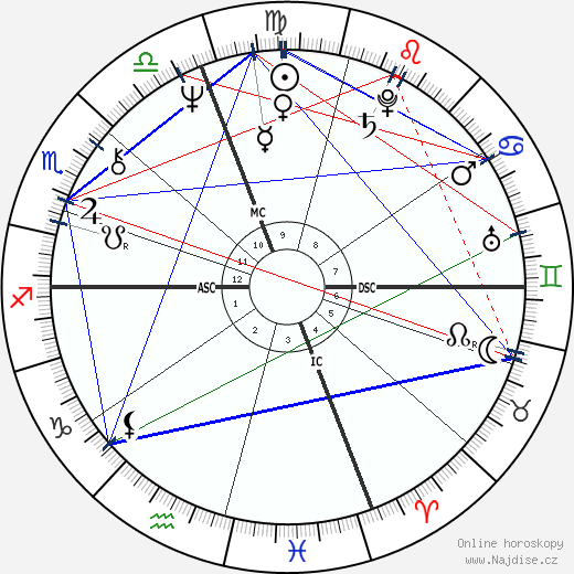 Jane Curtin wikipedie wiki 2020, 2021 horoskop