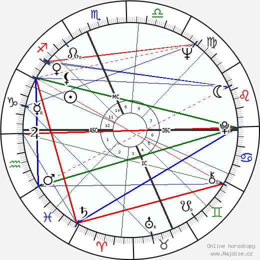 Jane Fonda wikipedie wiki 2018, 2019 horoskop