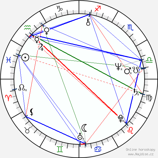 Jane Galloway wikipedie wiki 2019, 2020 horoskop