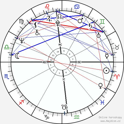 Jane Labys wikipedie wiki 2017, 2018 horoskop