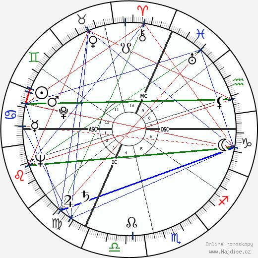 Jane Russell wikipedie wiki 2018, 2019 horoskop