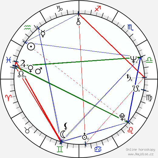 Jane Seymour wikipedie wiki 2019, 2020 horoskop