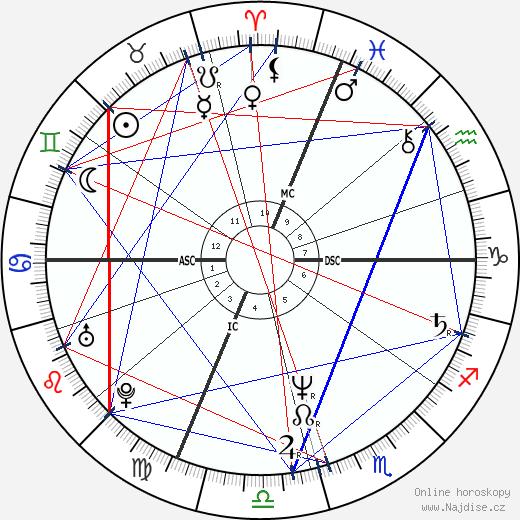 Jane Wiedlin wikipedie wiki 2020, 2021 horoskop