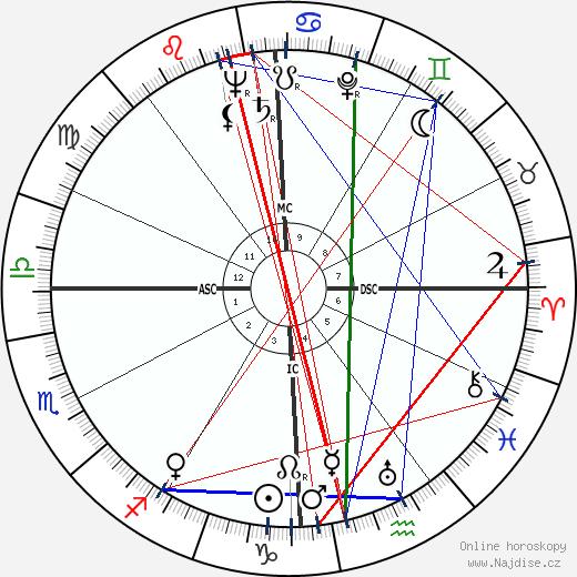 Jane Wyman wikipedie wiki 2020, 2021 horoskop